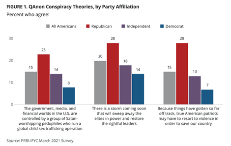 QAnon conspiracy theories—percent who agree by party affiliation
