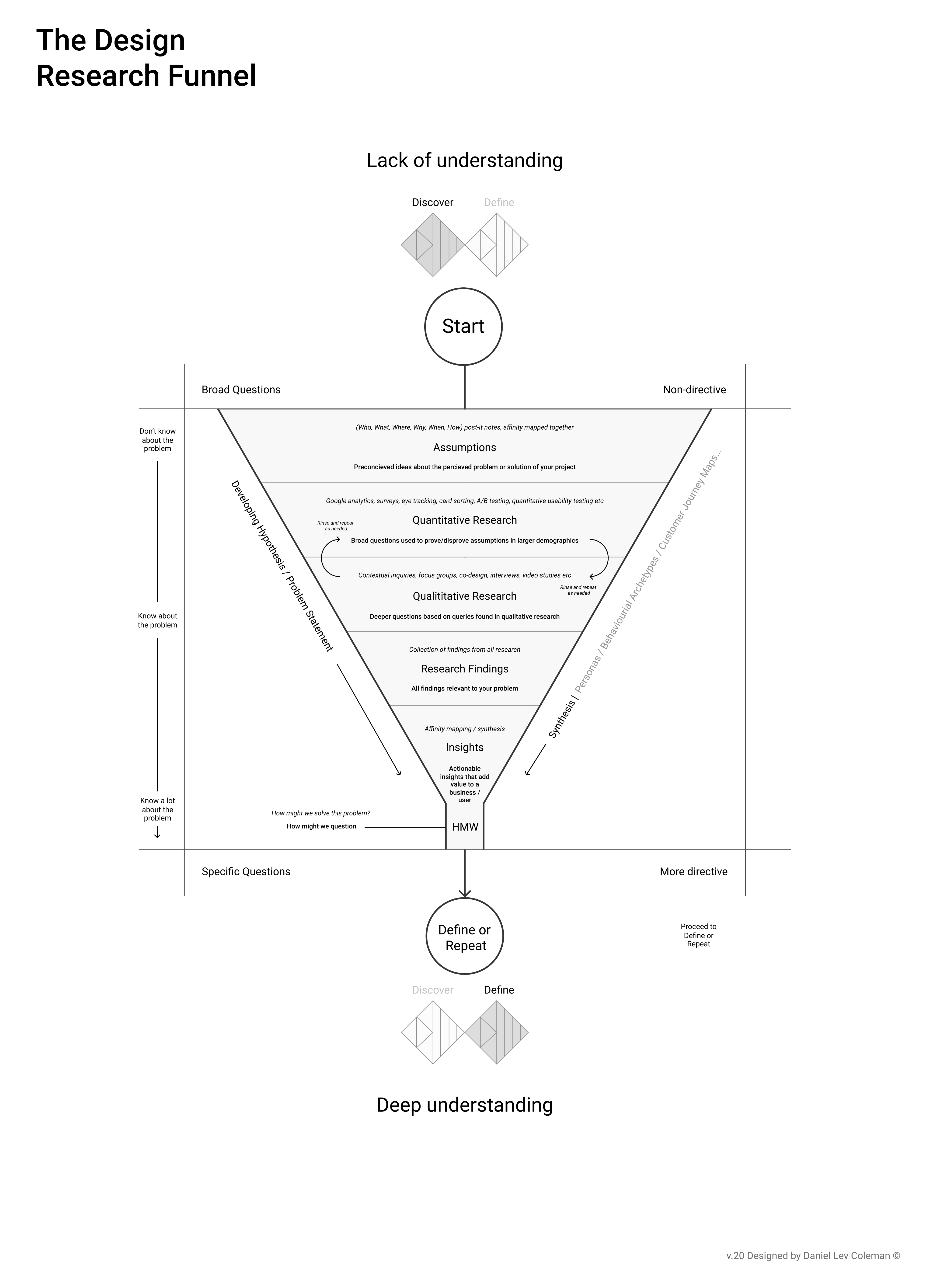 Staying problem focused — the Design Research Funnel