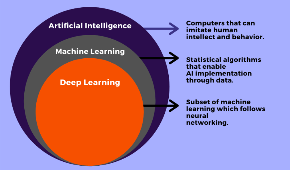 How are deep learning, artificial intelligence and machine learning related