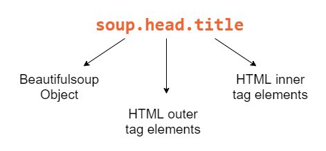 Image to parse specific elements from a web page.