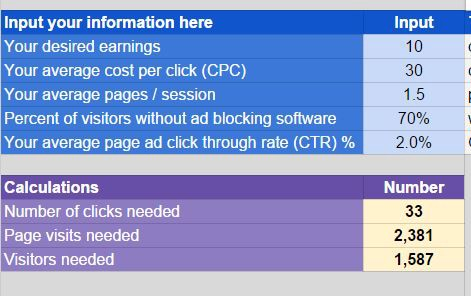 Money From AdSense — Calculate How Many Visitors You Need