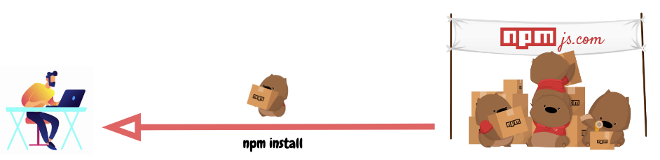 The process of installing a npm package through npm install