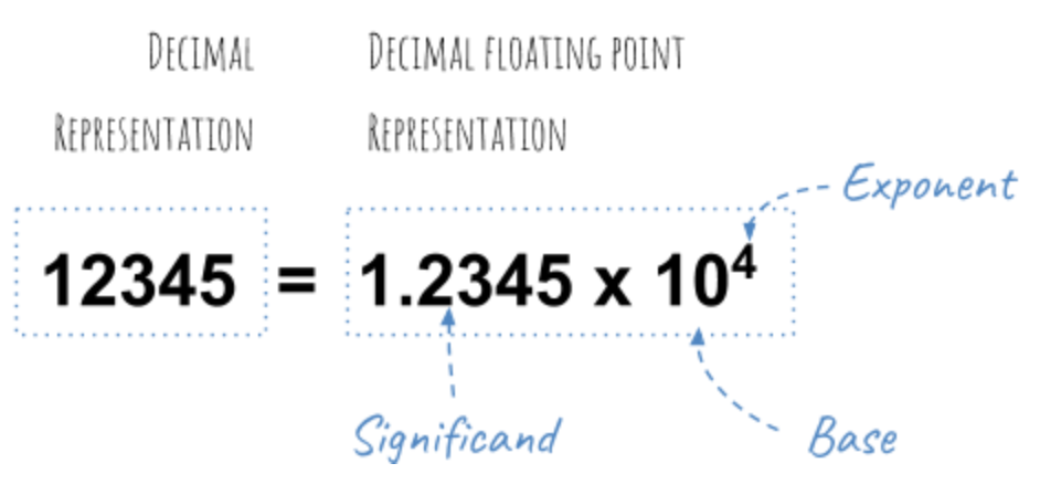 How Floating Point No Is Stored In Memory By Vishal Chovatiya Medium