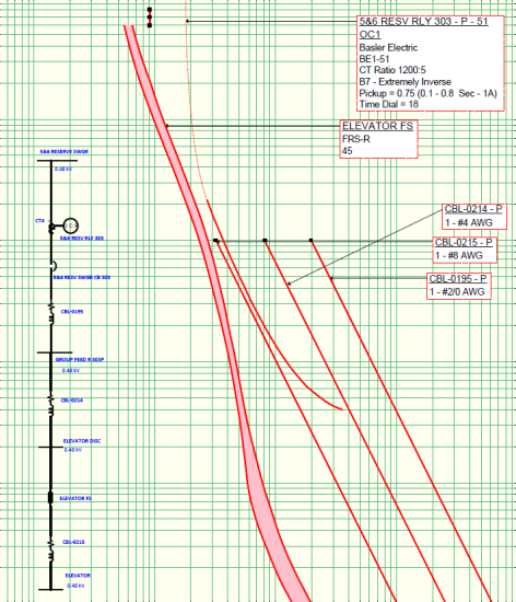 tcc curve for protective device fuse