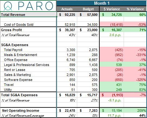 How to Build a Budget Variance Financial Model [Template Included]
