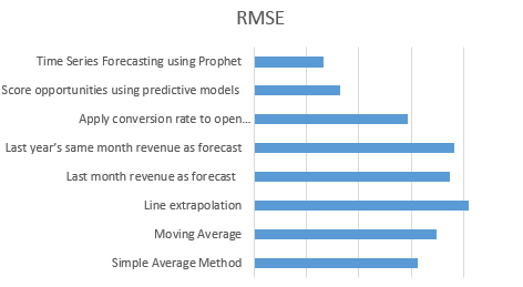 How to forecast sales revenue: Compare various forecasting