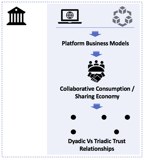 Trust Economy — A Primer - The Startup - Medium