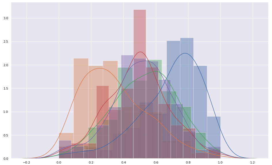 What If The Exam Marks Are Not Normally Distributed?
