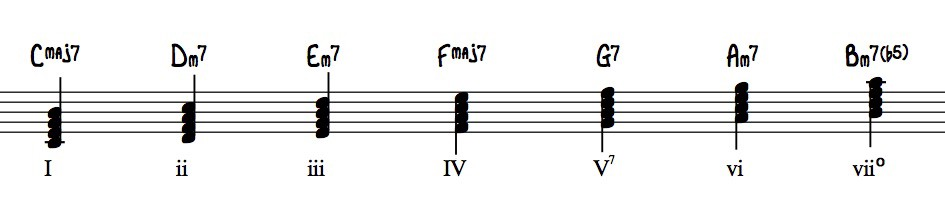 Music Theory Simplified Into 3 Chords Gary Lee