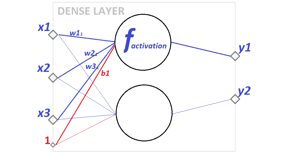The Basic Building Block of Neural Networks