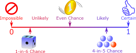 The image is highlighting the chances of occurring of event in the form of probability from 0 to 1