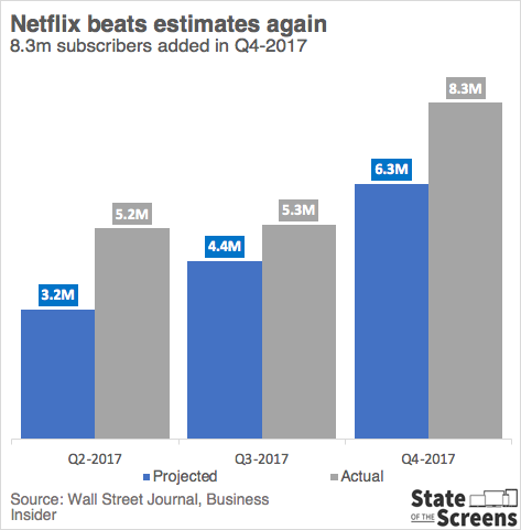 Netflix Eyeing Total of About 700 Original Series in 2018