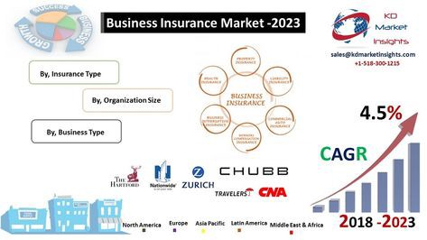 Business Insurance Market Is Projected To Growing At a CAGR of 4.5% from 2018–2023