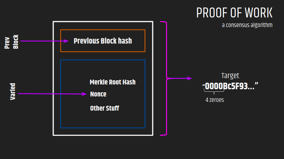 Proof of 'What?' Series-Proof of Work(PoW)