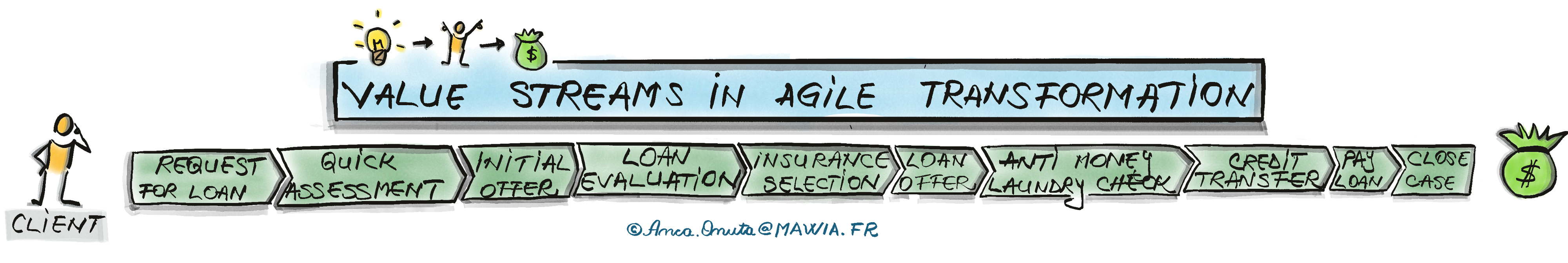 In Value Stream Identification of Scaled Agile Framework you need to identify the operation streams.