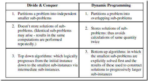 A comparison between Divide & Conquer Approach and Dynamic Programming.