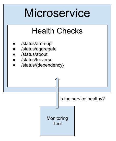 Monitor your microservice from the inside.