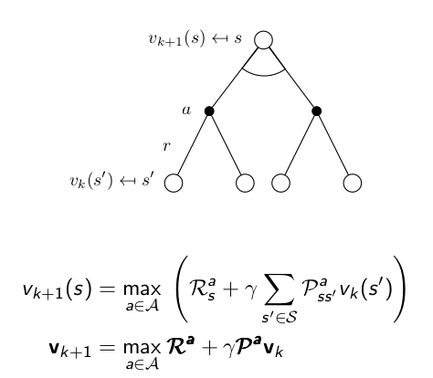 Reinforcement Learning Demystified: Solving MDPs with
