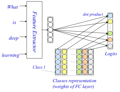EXAM — State-of-The-Art Method for Text Classification