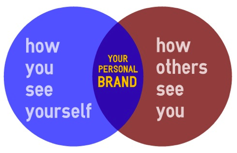 """venn diagram with circles displaying """"how you see yourself"""" and """"how others see you."""" Personal branding comes in the middle."""