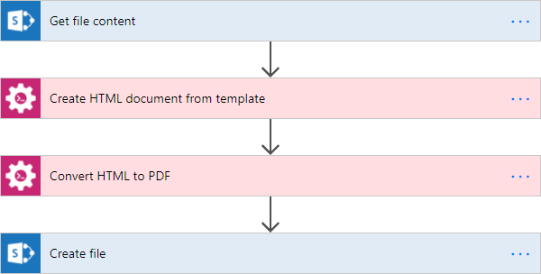 Generate Documents From Template In Microsoft Flow And SharePoint - Create word document template