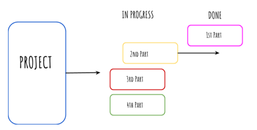 How To Use Agile Principles To Deliver Success During The Onboarding