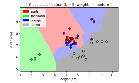 Solving A Simple Classification Problem with Python — Fruits Lovers