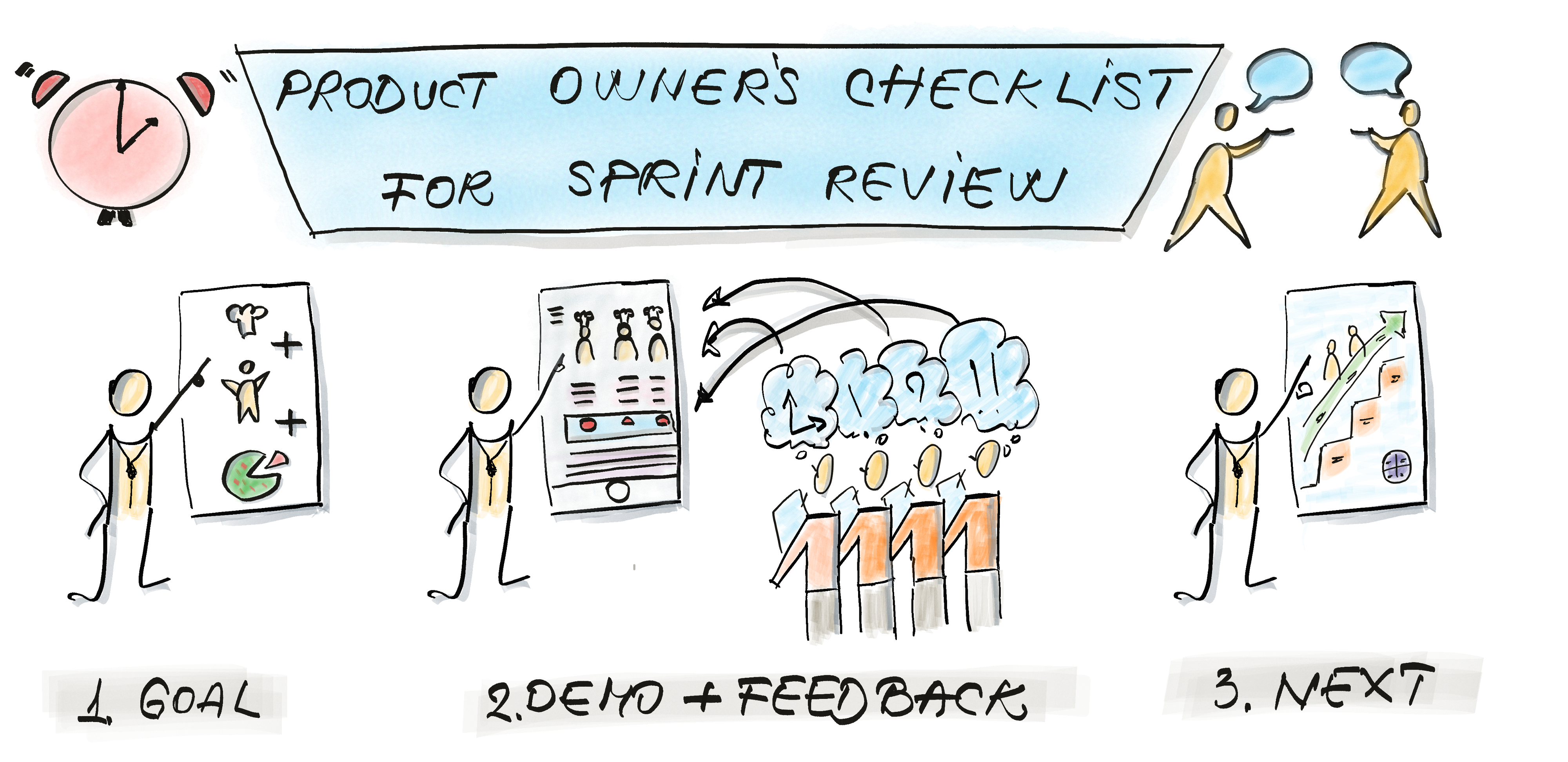 Sprint review meeting has 3 steps: present the goal, demo the work done, collect feedback and next sprint insights.