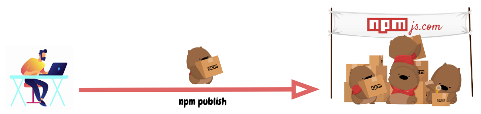 The process of placing a npm package through npm publish