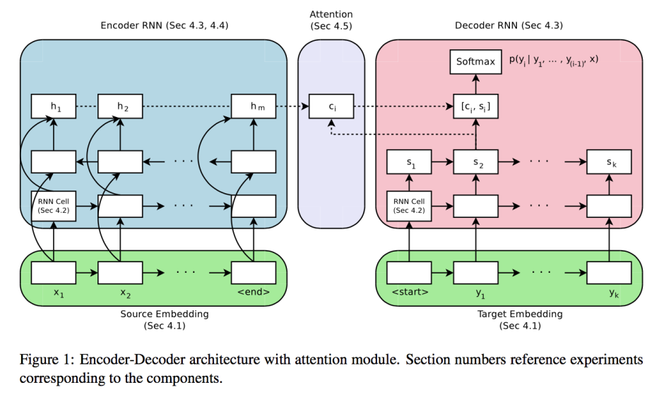 Massive Exploration Of Neural Machine Translation Architectures By Synced Syncedreview Medium