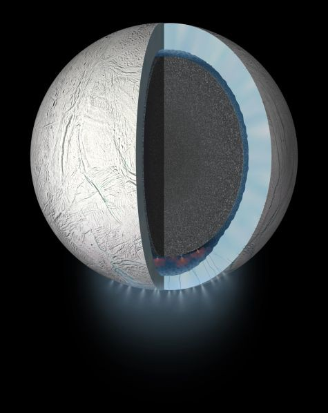 A diagram showing a core, with active geyser eruptions rising through the ocean and icy crust.