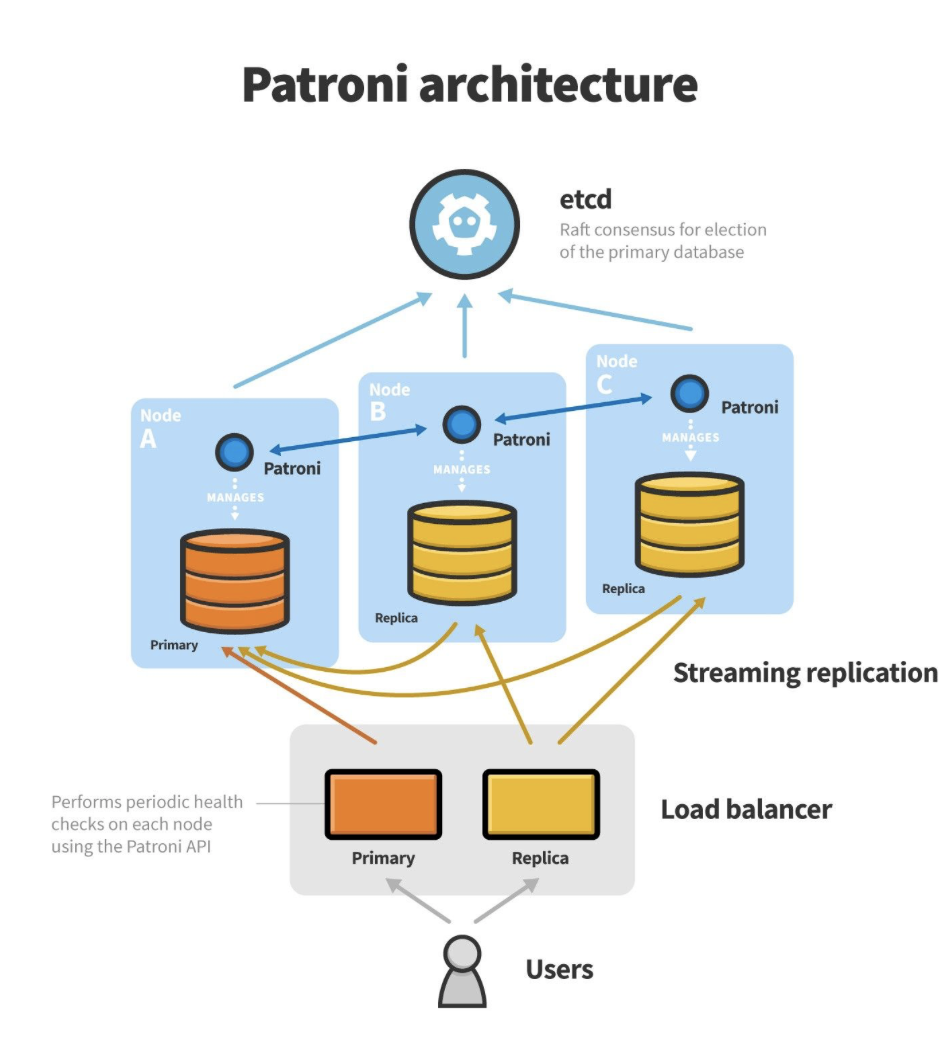 How to Set Up a High Available PostgreSQL Cluster Using Patroni