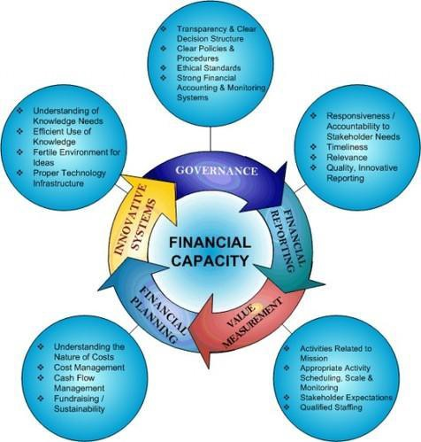 Know Global Financial Management Software Market Size, Status and