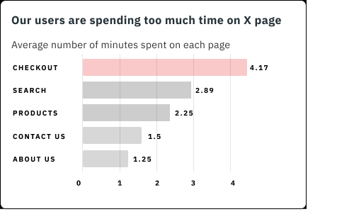 A horizontal bar chart showing # of minutes spent on each page. Checkout page bar is longest at 4.17 minutes and highlighted