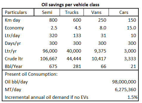 Oil Market 2030 / An Analysis - Oil Consumption 2030 / An