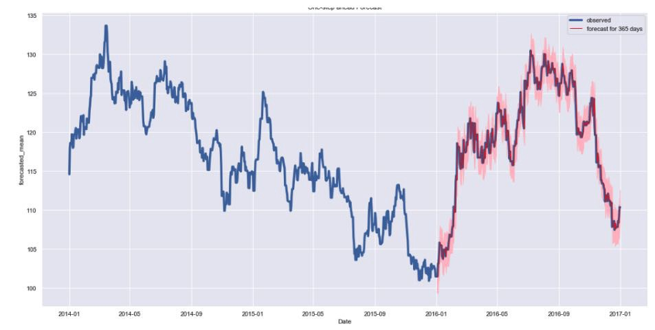 Using Auto Arima to Forecast Opening Price and Compare With Test Data