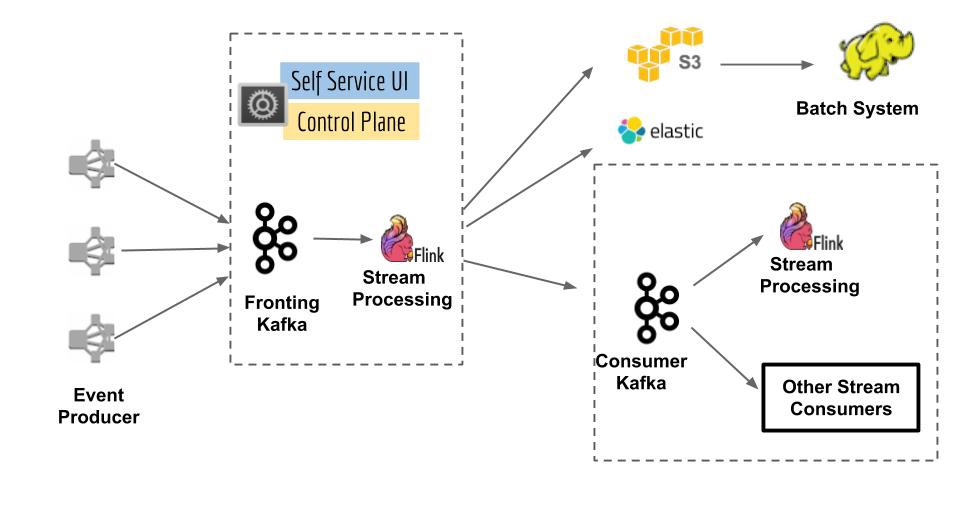 Inca — Message Tracing and Loss Detection For Streaming Data