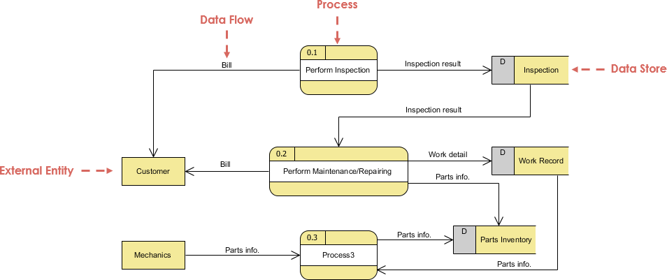 Data Flow Diagram Vs Use Case Diagram By Katie Holland Medium