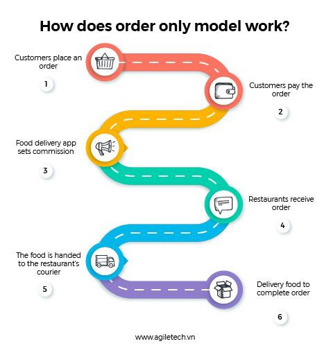 How does order food only model work?