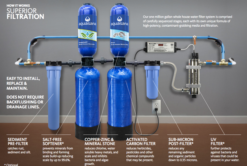 Best Whole House Water Filter System Guide Reviews