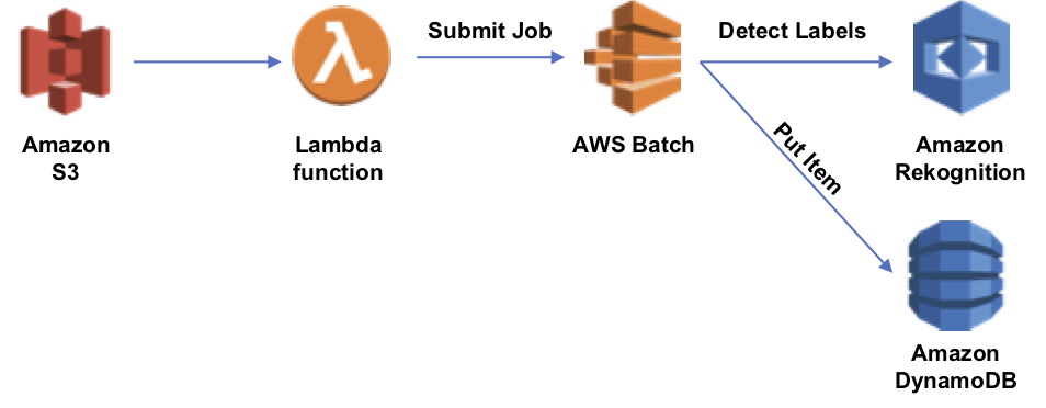 Understanding AWS Batch: A Brief Introduction and Sample Project