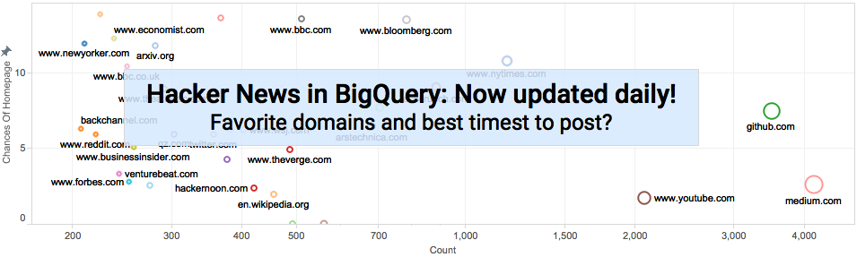 Hacker News on BigQuery: Now with daily updates — So what