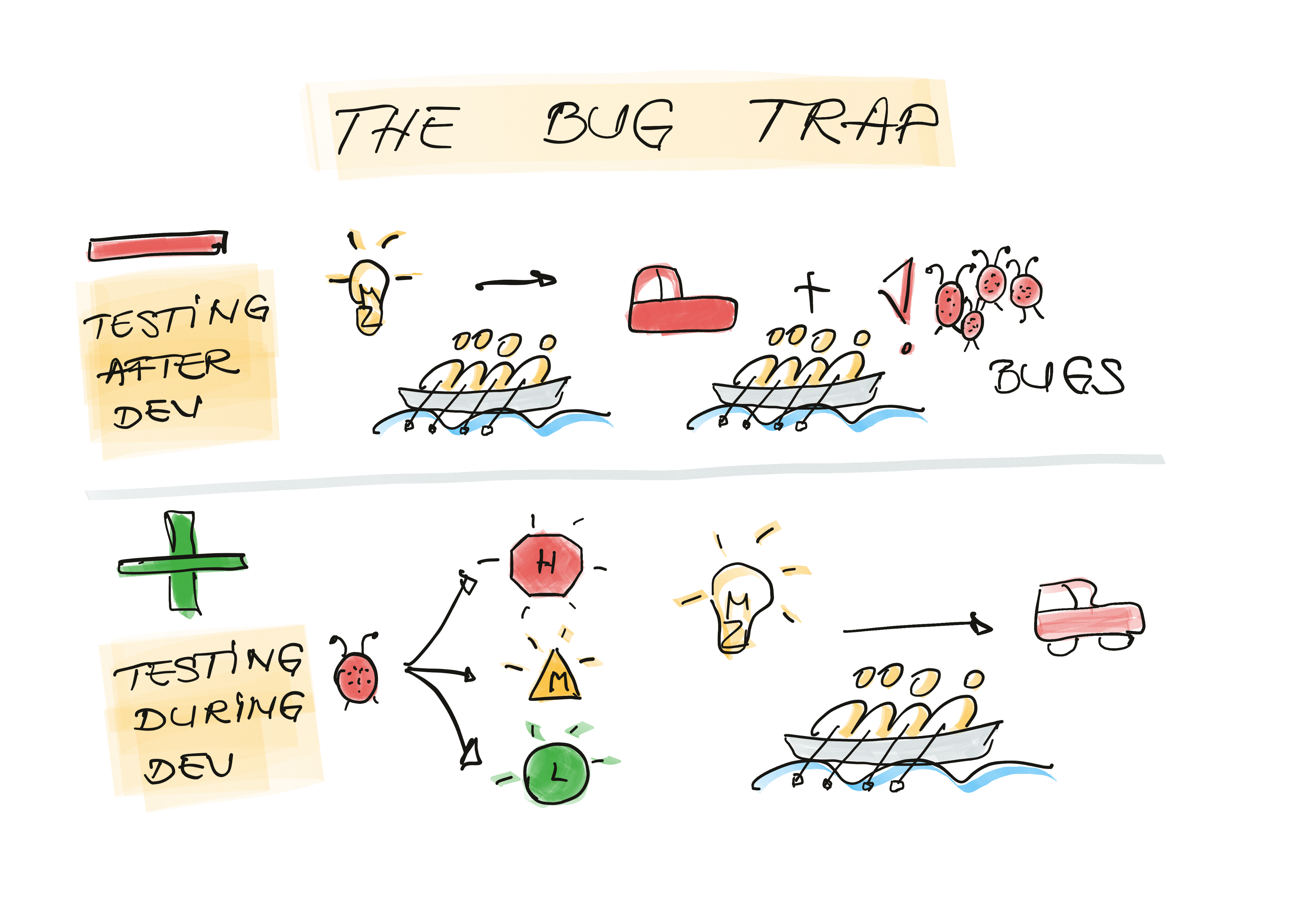 Agile Bugs: The process of managing bugs in agile versus the waterfall process. In agile is part of definition of done.