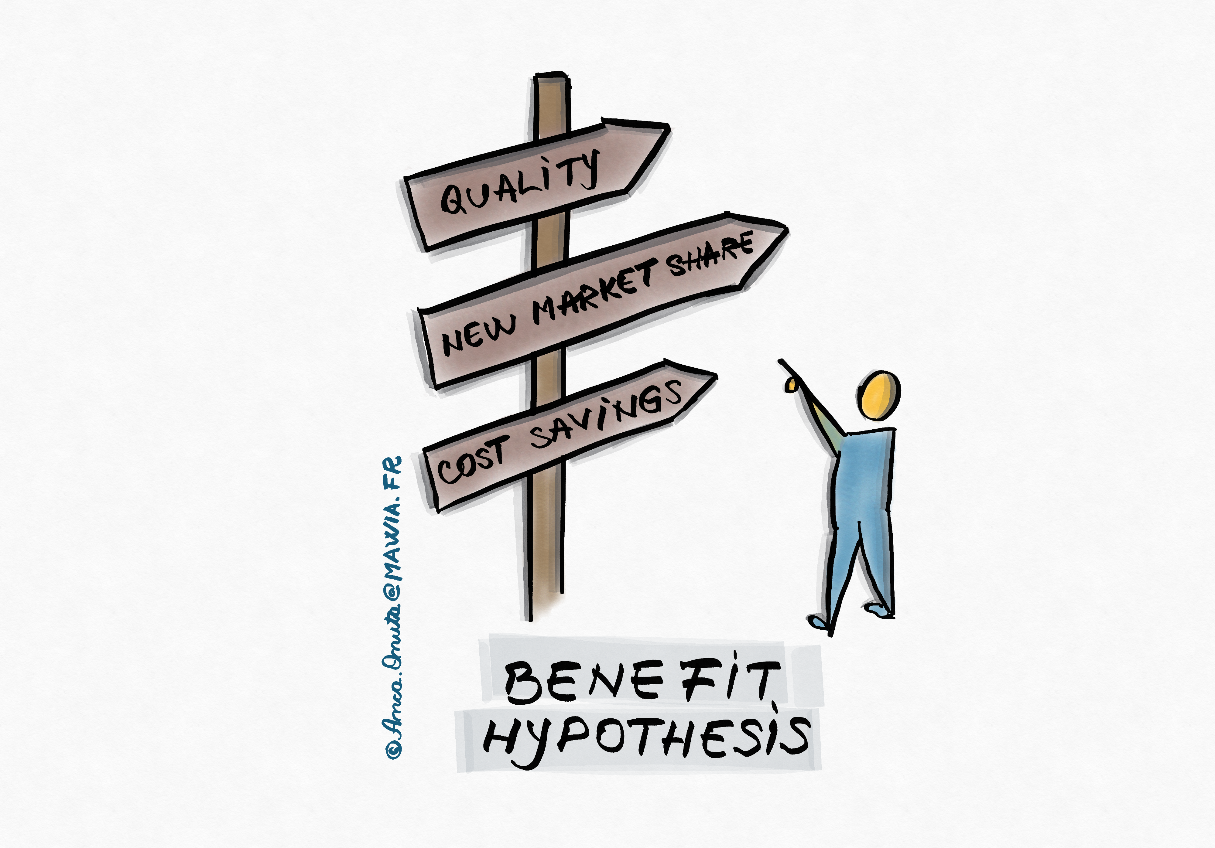 The Product Manager defines the benefit hypothesis of the feature.