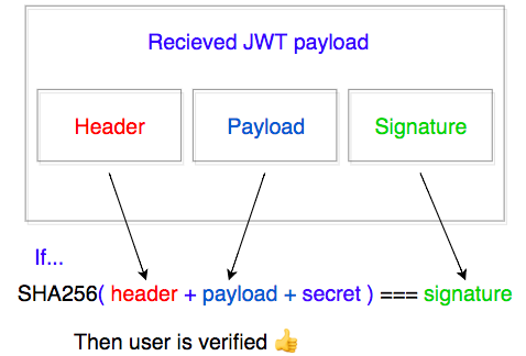 Sessionless Authentication using JWTs (with Node + Express +