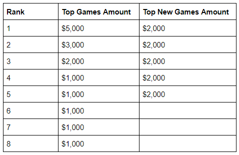 A table showing prize fund breakdown. Top Games start at $5k and go down to $1k, while the 5 top new games get $2k apiece.