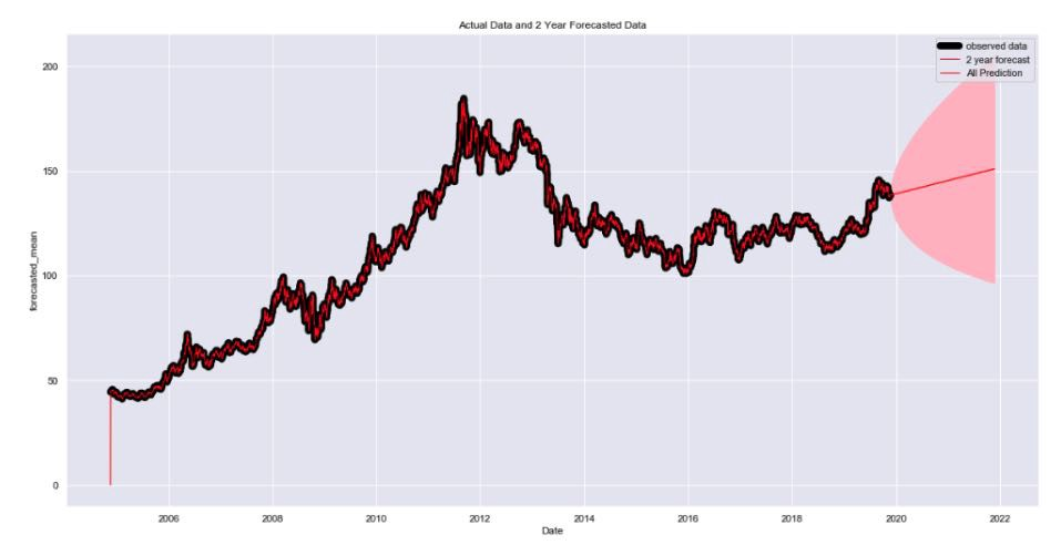 Forecast of gold prices from 2019 to 2021 using Auto Arima