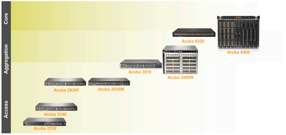 Aruba Campus and Branch Switching Solution - ElisaSeven - Medium