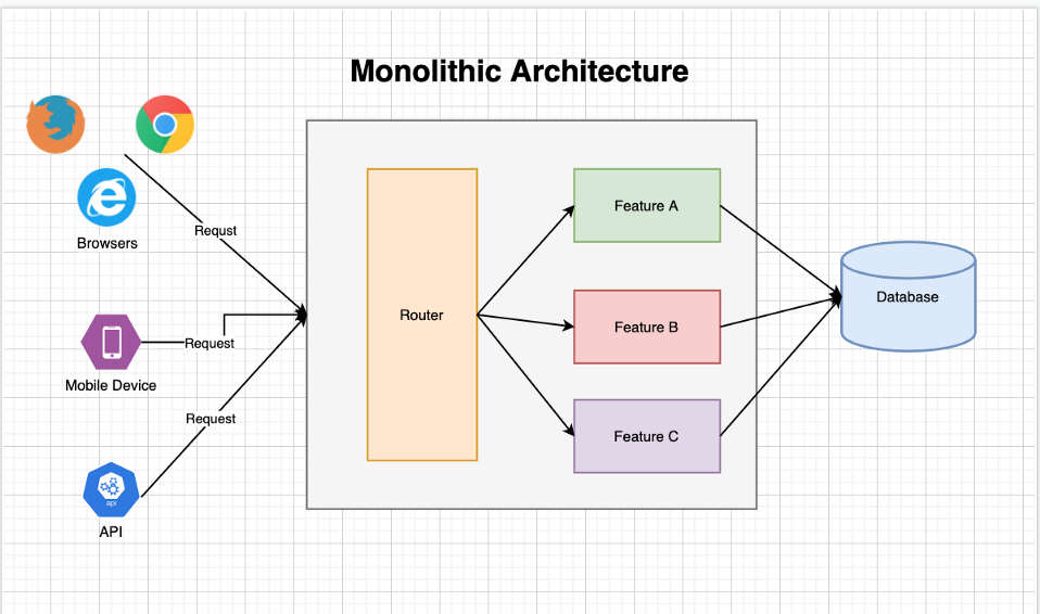 Before microservices: Monolithic Architecture