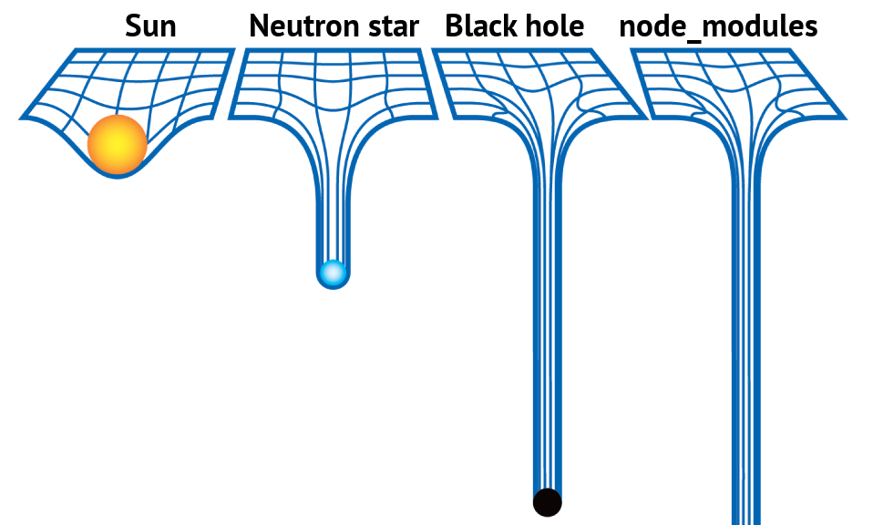 Journey to The Center Of Node_modules